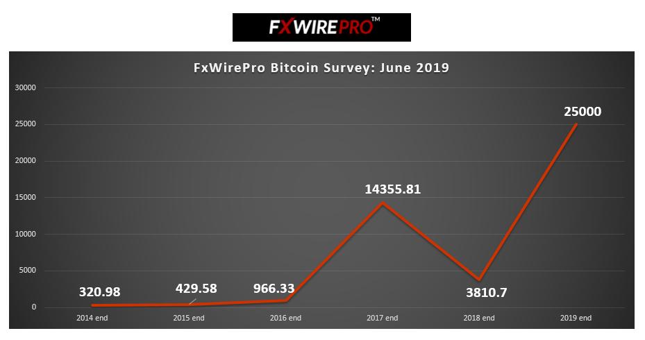 FxWirePro Survey: Battered bitcoin set for new highs