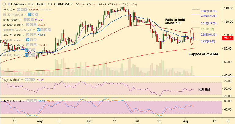 Crypto Technicals: Litecoin pops on halving day, fails to hold gains