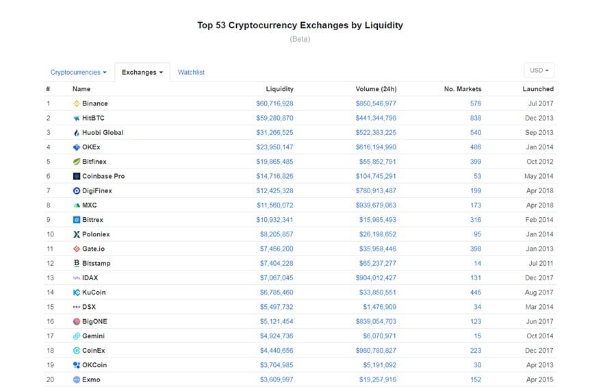 coinmarketcap exchanges pasirinkimo sandorių strategijos santykis